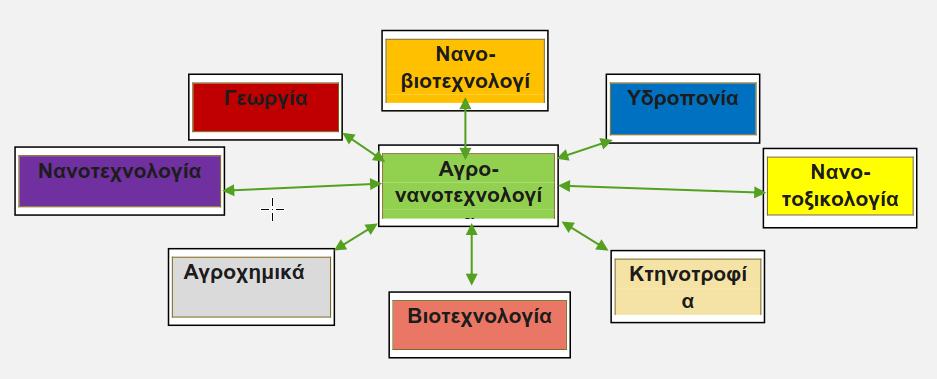 Σχήμα 1. Διεπιστημονική φύση της αγρό-νανοτεχνολογίας
