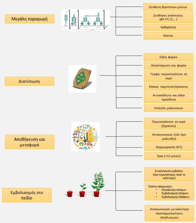 Εικ. 1. Βασικοί παράγοντες που επιρεάζουν τη πoιότητα του σκευάσματος από την παραγωγή μέχρι τον εμβολιασμό